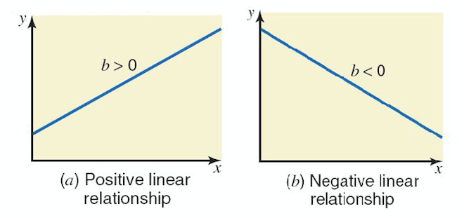 Graph for positive and negate correlation Source: slide player.com