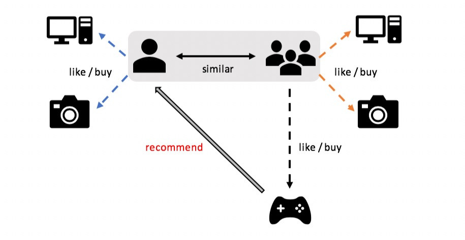 collaborative filtering recommender system using python