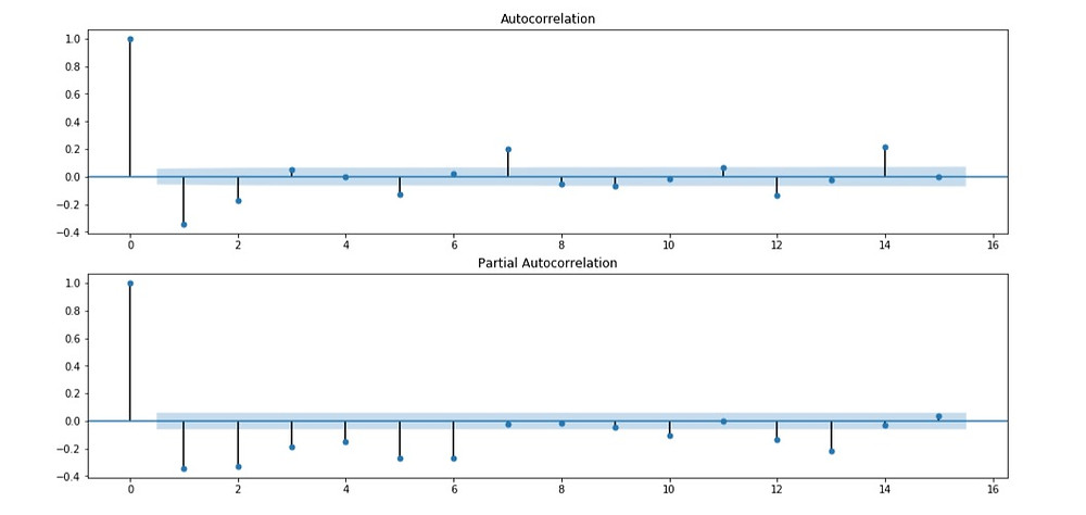 autocorrelation and partial autocorrelation plot