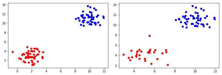plotting training and validation data