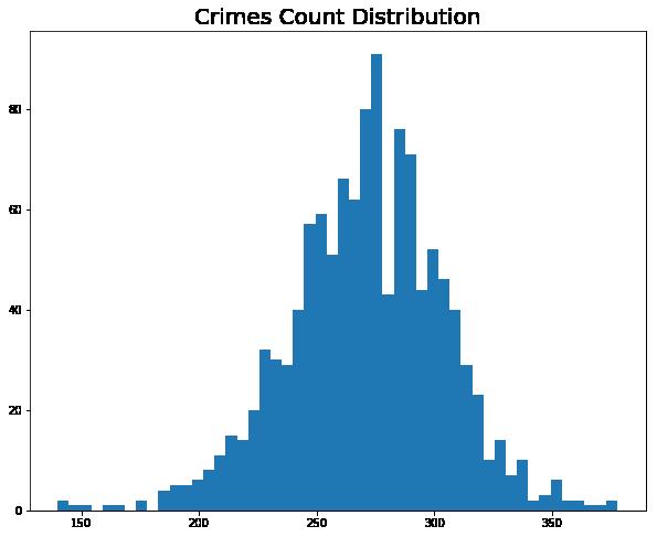 distribution of crimes in boston city
