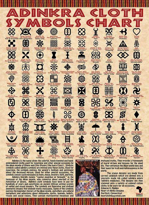 Chart of Adinkra cloth symbols