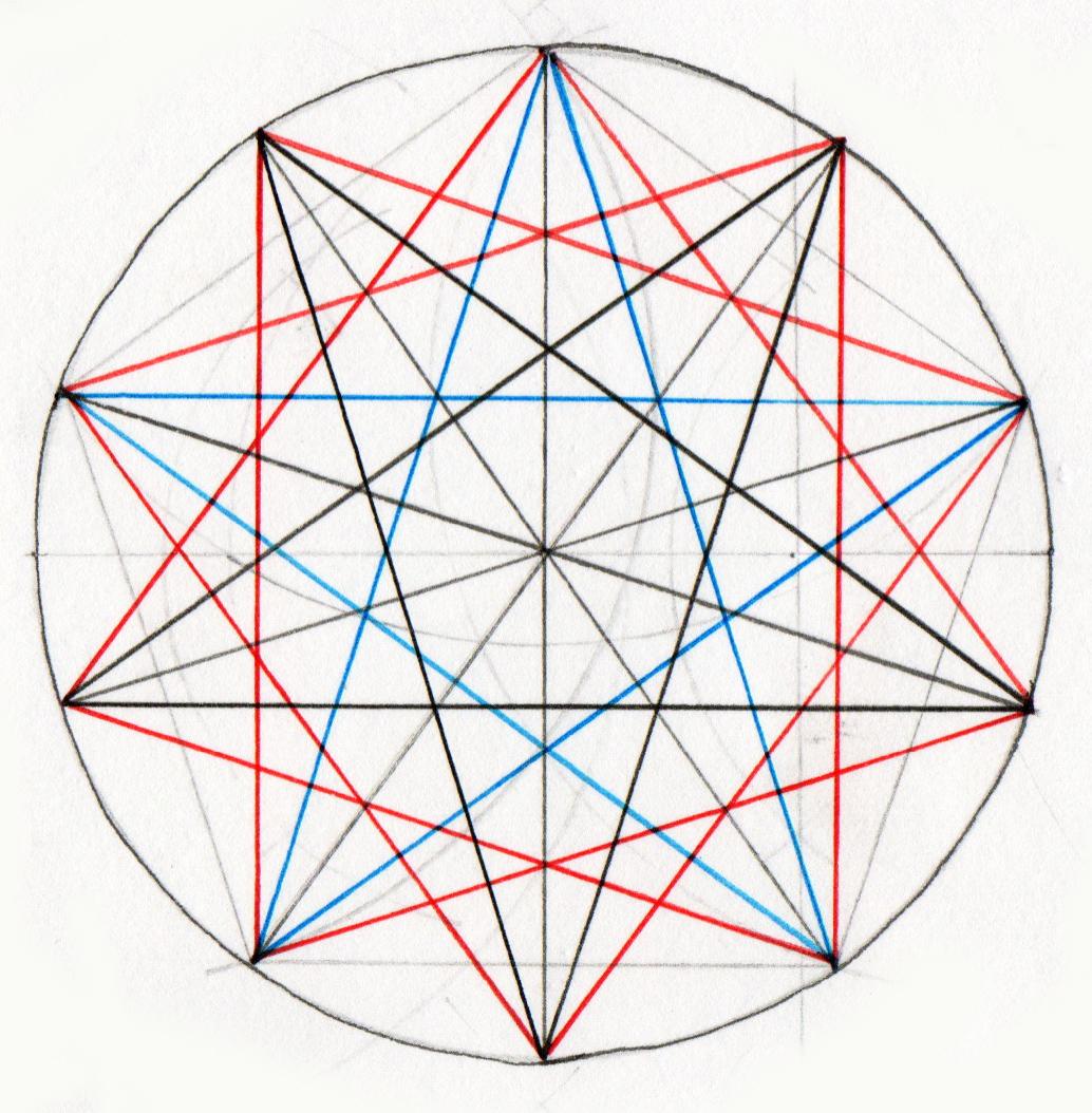Five Fold Pattern