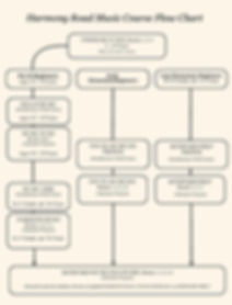 Harmony Road Music Course Curriculum Flow Chart