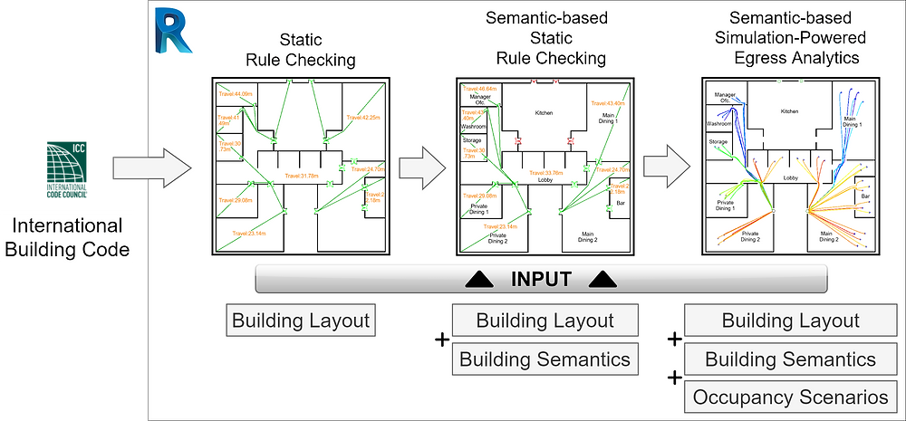 SEMANTIC-BASED RULE CHECKING