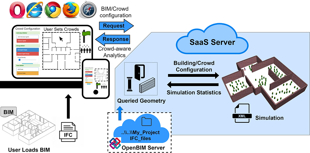 Simulation-as-a-Service