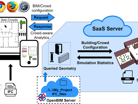 SIMULATION-AS-A-SERVICE: A CROSS-PLATFORM FRAMEWORK FOR ANALYZING HUMAN-BUILDING INTERACTIONS
