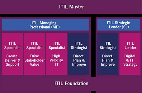 ITIL 4 Certificaton Scheme