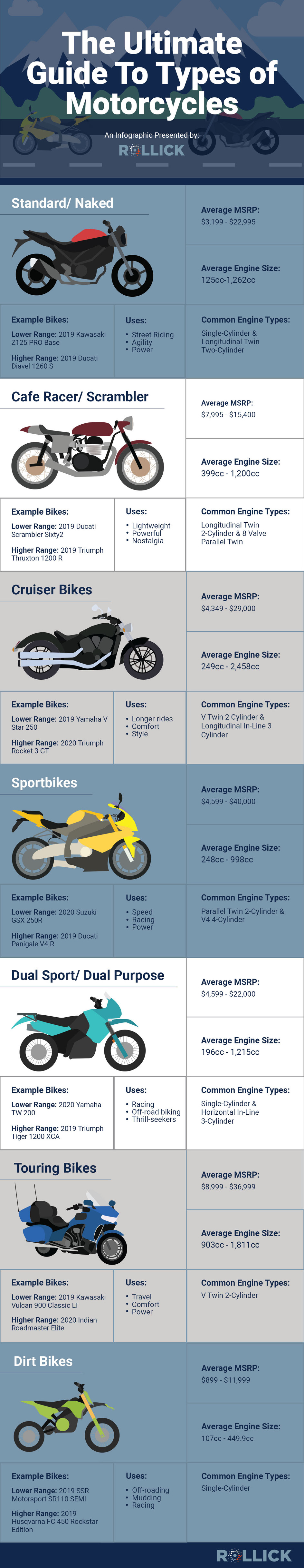 The Ultimate Guide to Types of Motorcycles