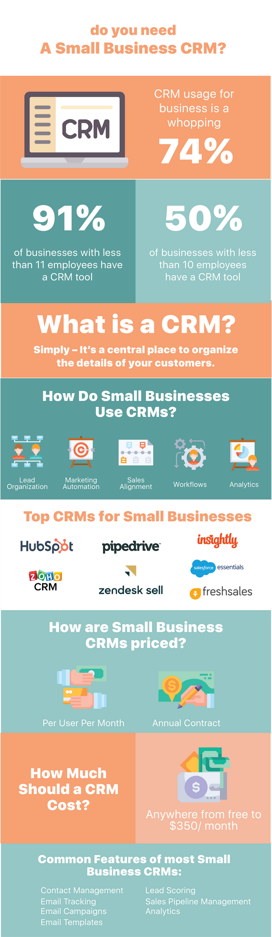 Do You Need a CRM?
