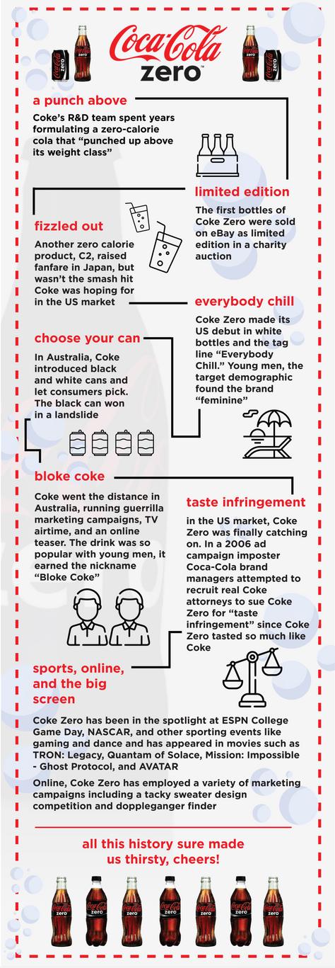 The Story of Coke Zero