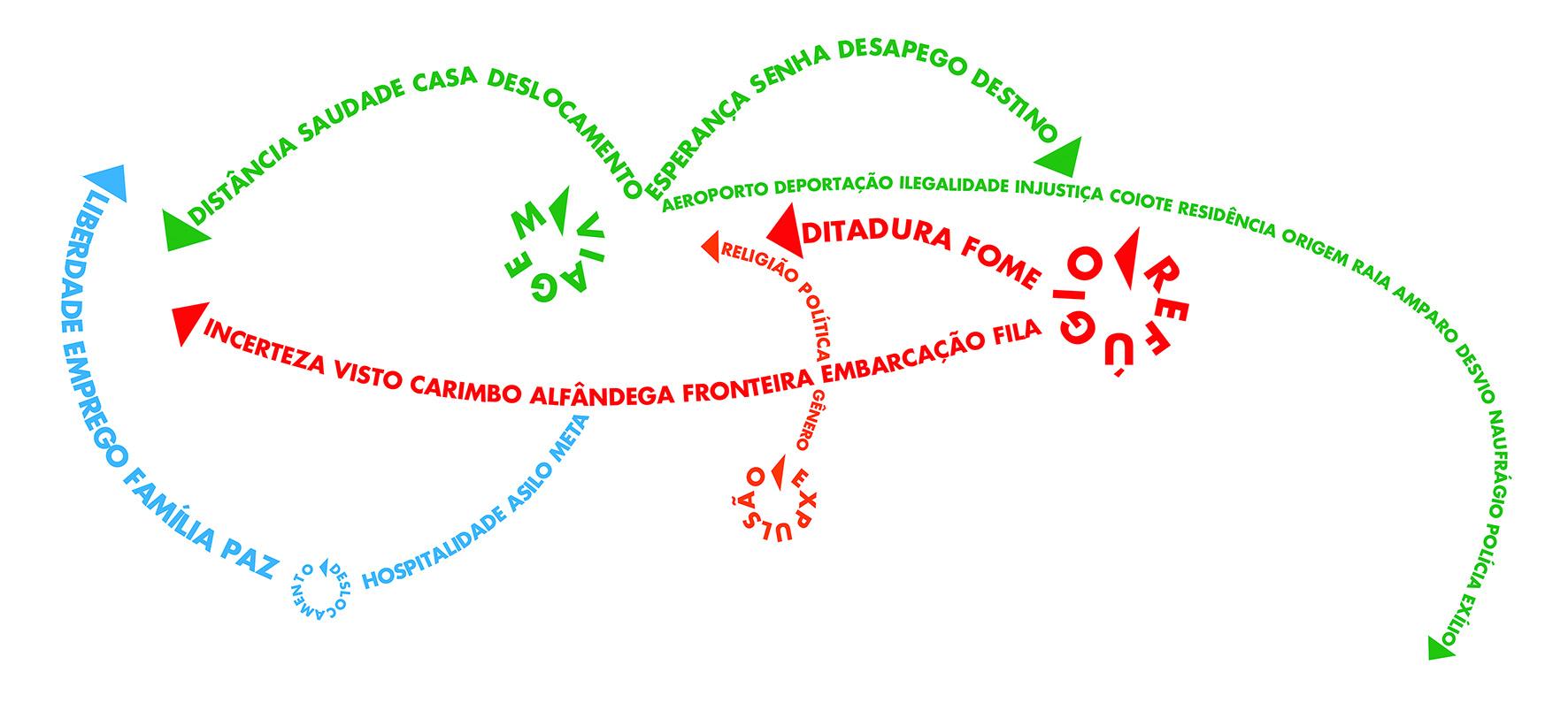 Linhas Transitórias