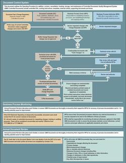 Communications process diagram