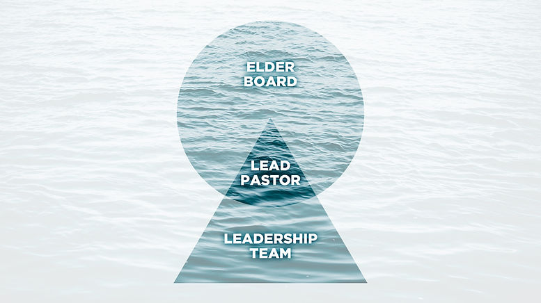 2018_CF Church_Leadership Structure_Slid