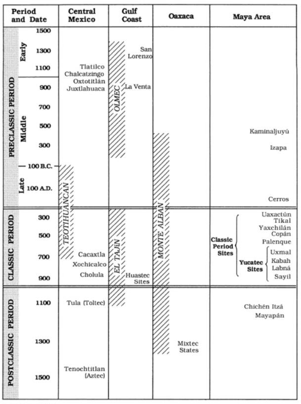 Chronological Table of Mesoamerica