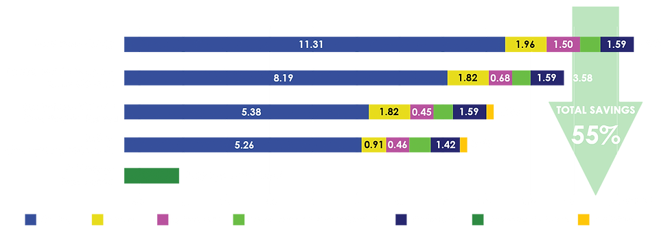 optimization-stages-breakdown.png
