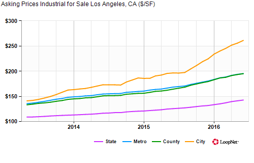 Los Angeles Industrial Property Asking Price Index - Sale Trends