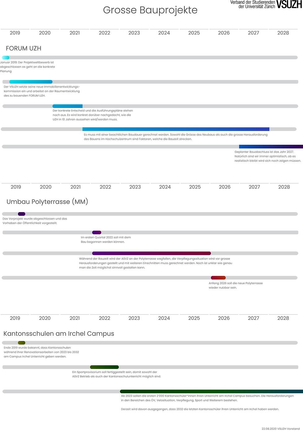 Timeline Bau v0.1.png