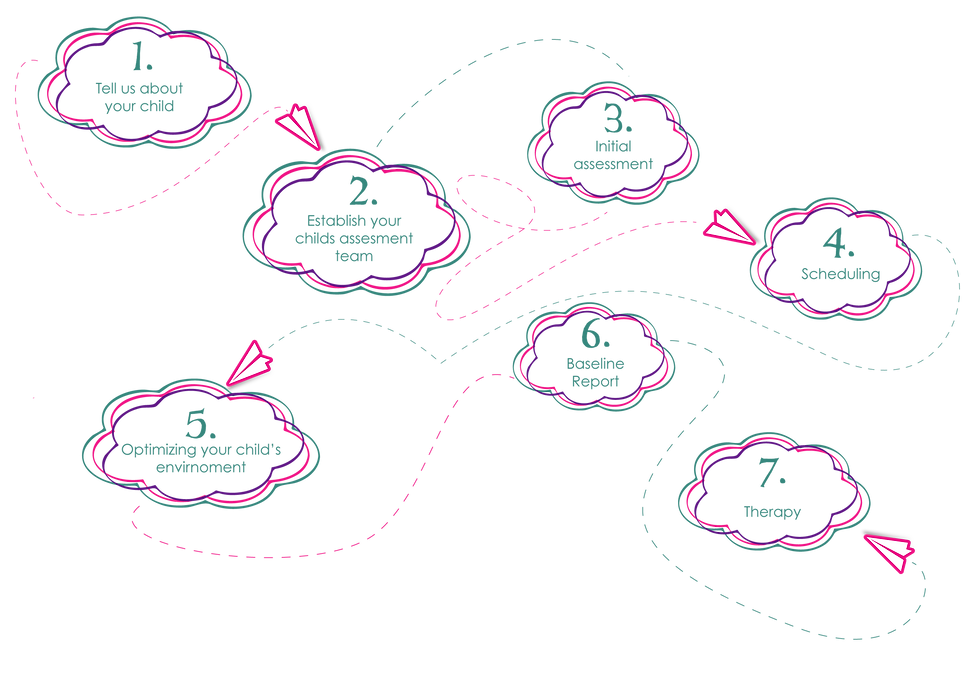 Customized Process Cloud_V2-01.png
