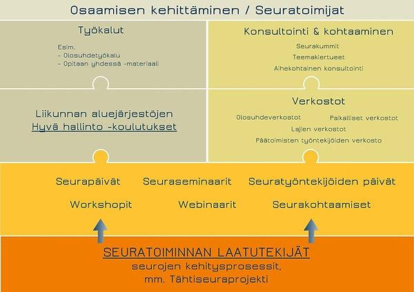 Seuratoiminnan_osaamisen_kehittäminen_ka