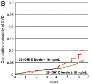 table-2-hypertension-vitamin-d
