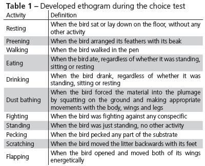 Image result for ethogram examples