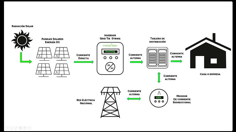 Conexion a Tierra_Diagrama energia solar
