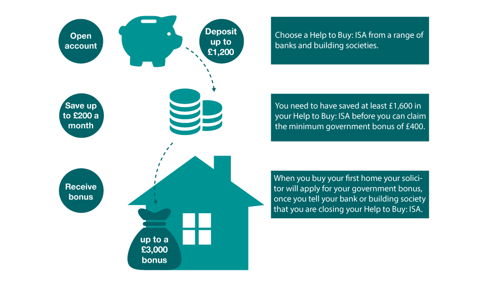 First-time buyer? Save for a mortgage deposit in a Help to Buy ISA and the state will add 25% on top of what you save...
