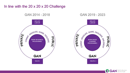 GAN Strategy  _Approved  by Board 2019.p