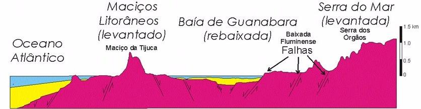 Seção Geológica Rio de Janeiro