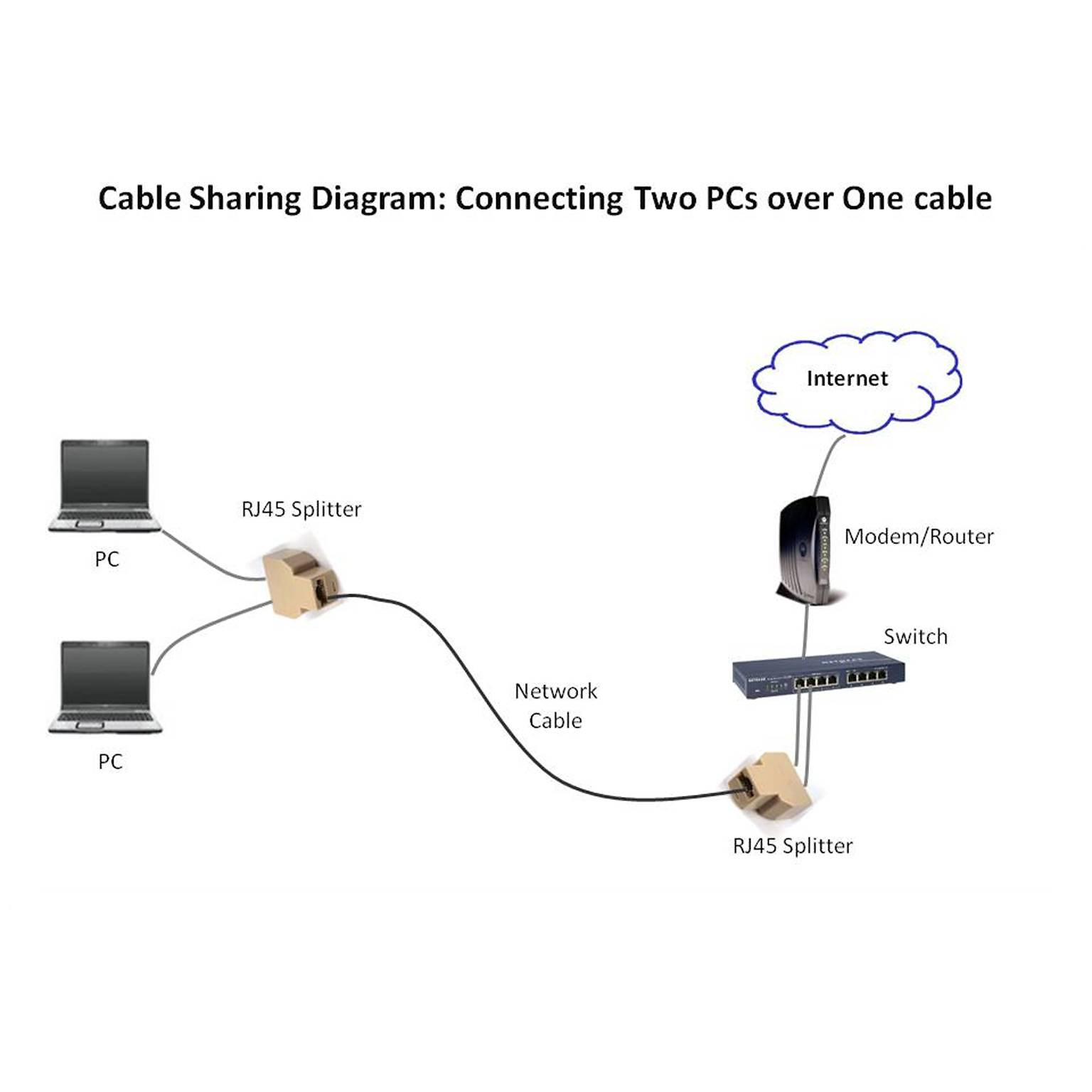 Network taps more dualcomm california rj45 splitter kit for the rj45 splitter kit for ethernet cable sharing includes two rj45 splitters which provides a extremely cost effective solution for connecting two ethernet swarovskicordoba Gallery