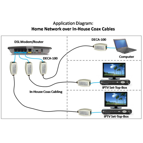 ethernet-over-coax adapter kit | network taps & more ... adsl home wiring diagram home coaxial diagram