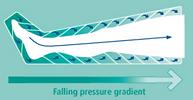 Sistema Gradient presoterapia madrid.png