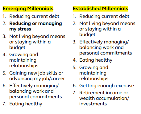 Emerging vs. Established Millennial's
