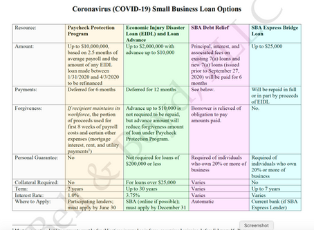 Comparison of SBA Programs for Your Small Business