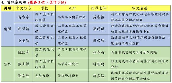 2017碩士論文競賽決審結果4.PNG