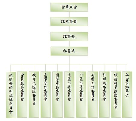 學會組織圖-0309.PNG
