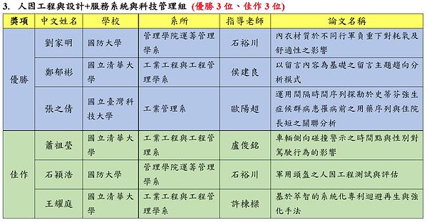 2017碩士論文競賽決審結果3.PNG