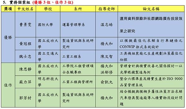 2017碩士論文競賽決審結果5.PNG