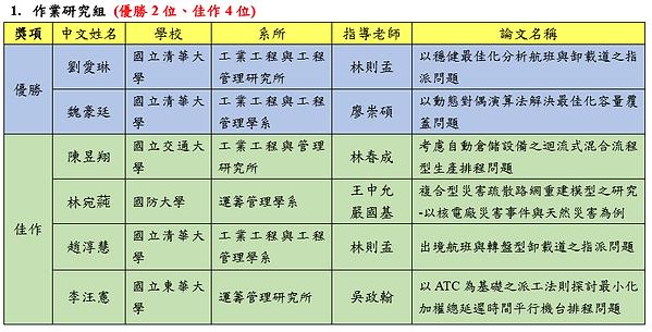 2017碩士論文競賽決審結果1.PNG