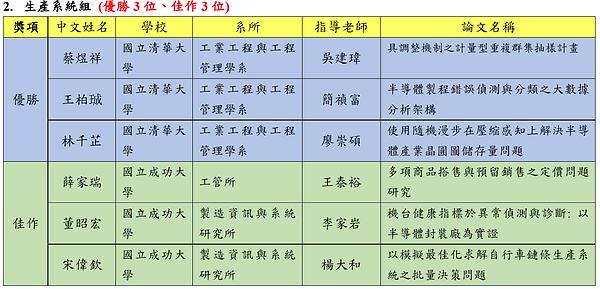2017碩士論文競賽決審結果2.PNG