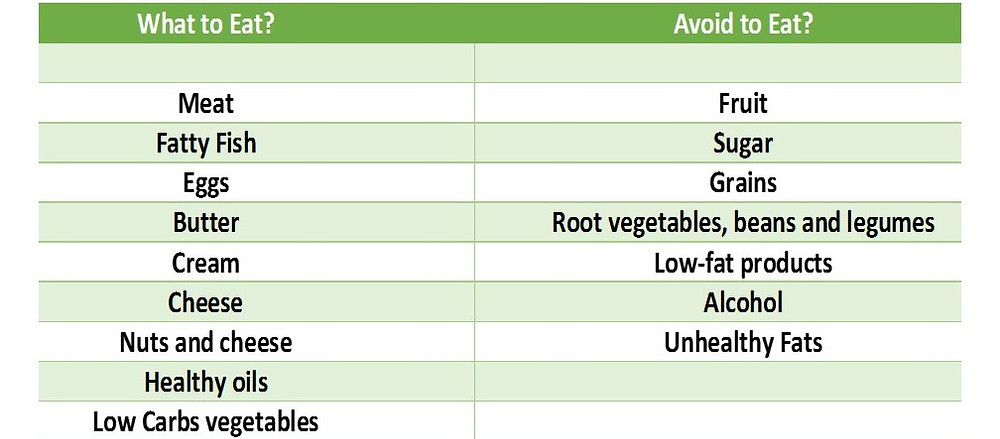 What foods to eat and avoid