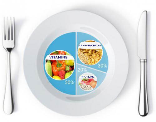 Implement portion control