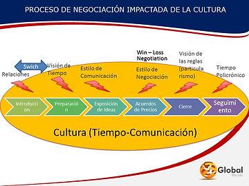 Modelo_de_Negociación_Intercultural.jpg