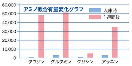 アミノ酸グラフ.jpg