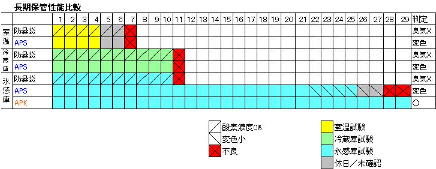 長期保存性能表.png