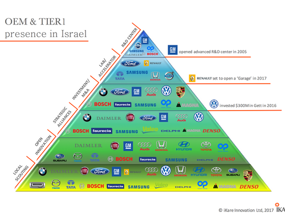 Israel paradox: 90% of car makers rushing in a country that does not manufacture a single car