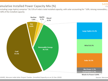 India's Renewable Power Installations Reached 138 GW at the End of 2020