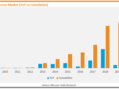 Open Access Solar Installations Increased by 56% in 2020 Despite Challenges