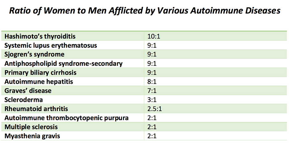 Ratio of Women to Men Afflicted by Various Autoimmune Diseases